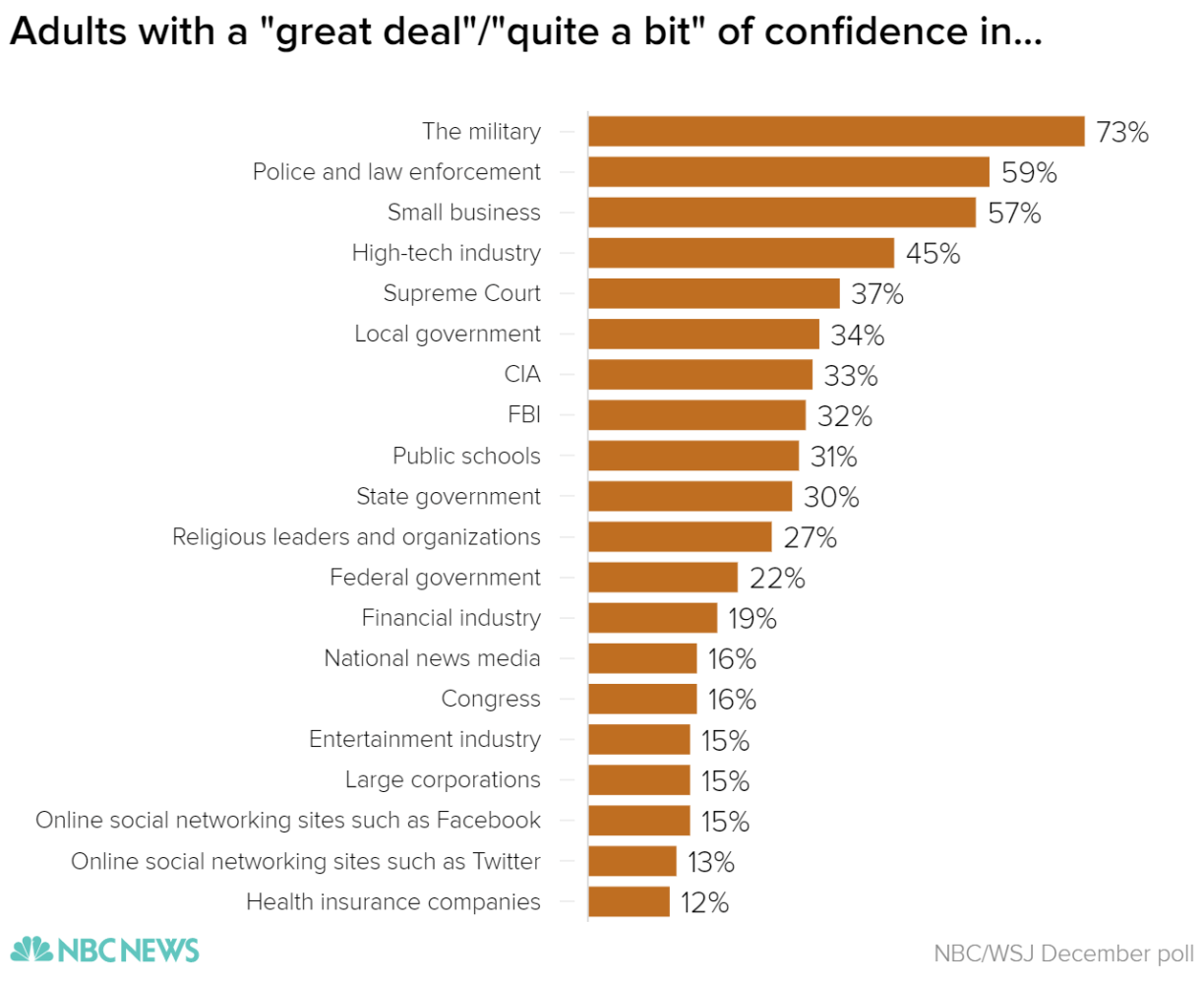 adults_with_a_-great_deal-quite_a_bit-_of_confidence_in-_confidence_chartbuilder_bc7e3365b2a44d31d0d27e7f6584ce81.nbcnews-ux-2880-1000.png
