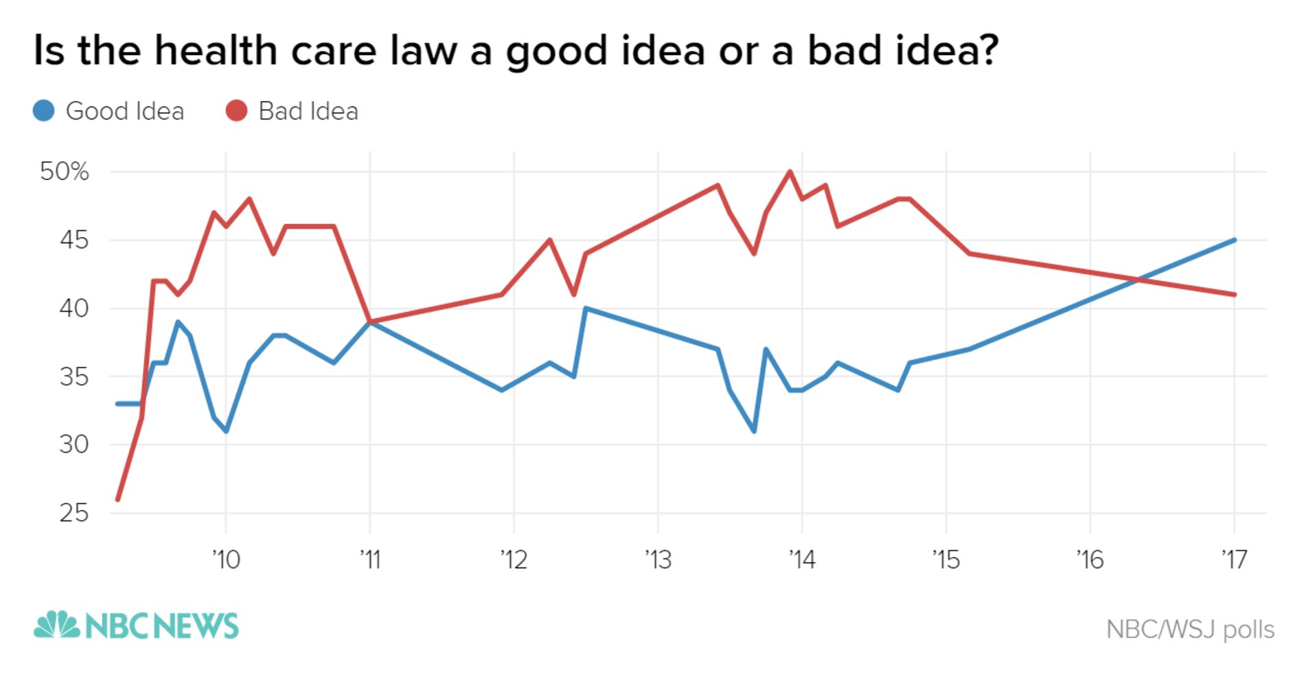 http://media2.s-nbcnews.com/j/newscms/2017_03/1867921/is_the_health_care_law_a_good_idea_or_a_bad_idea-_good_idea_bad_idea_chartbuilder_fb79b533e7652747e53c1a586677c6f3.nbcnews-ux-2880-1000.png