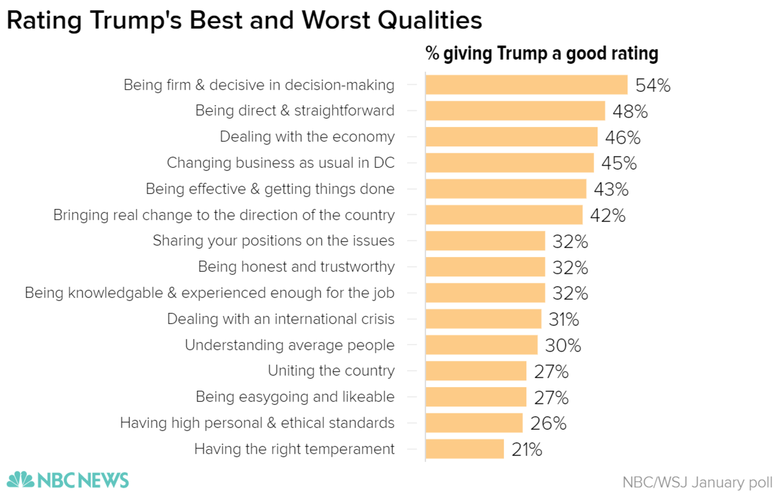trump enters office historically low approval rating nbc news uniting the country 27 percent being easygoing and likable 27 percent having high personal and ethical standards 26 percent and having