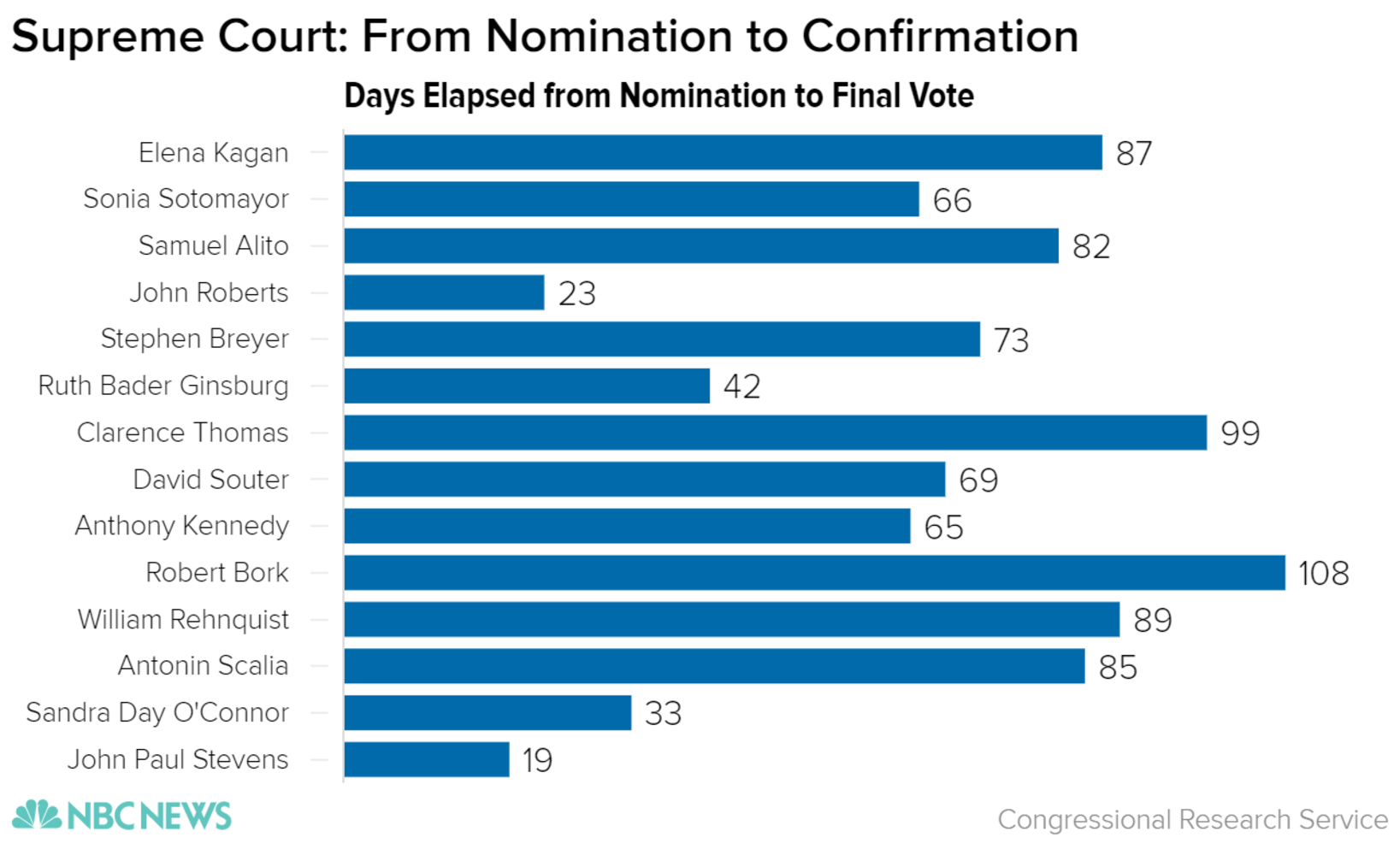 Trump's Supreme Court Pick: How Does a Nominee Get Confirmed ...