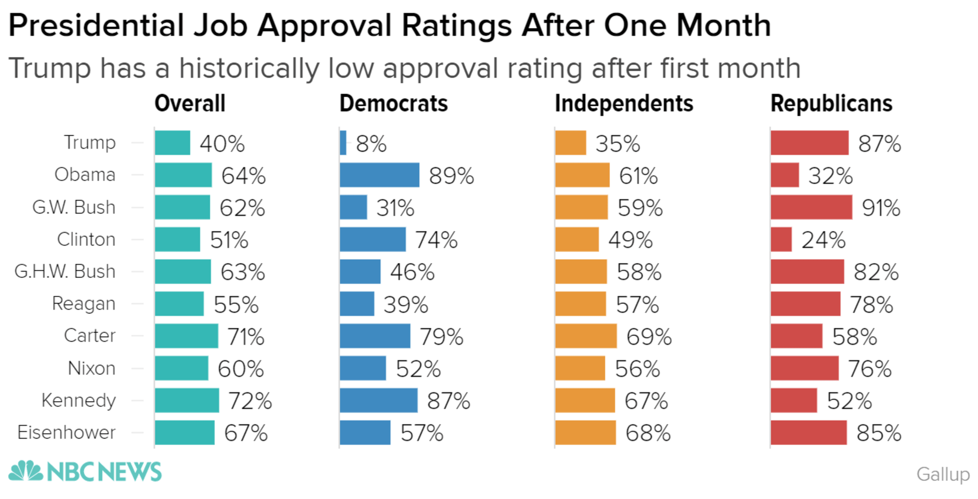 presidential_job_approval_ratings_after_one_month_overall_democrats_independents_republicans_chartbuilder_1_3ea35ccd82f13721697e43964d3d46d9.nbcnews-ux-2880-1000.png
