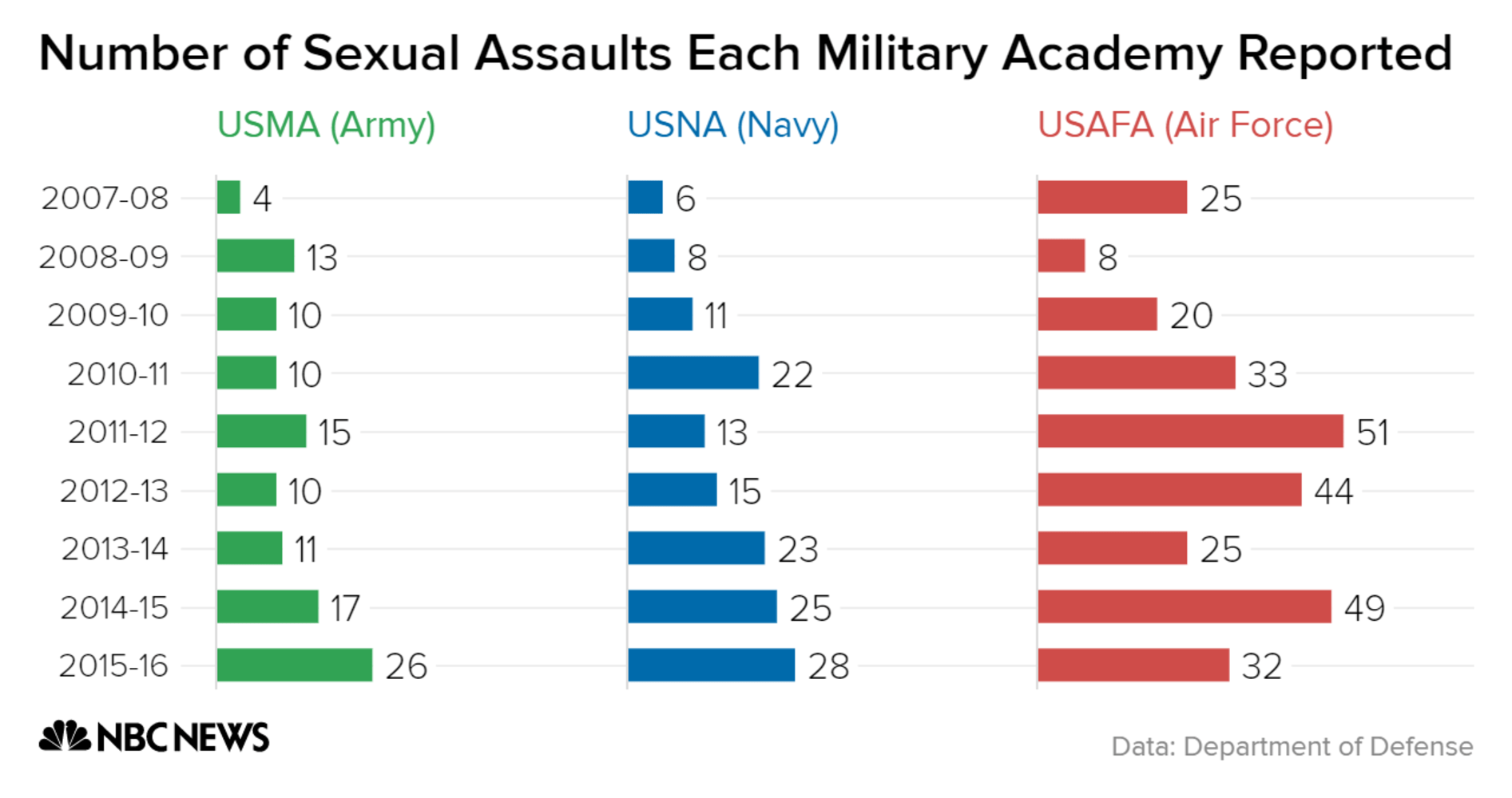 Sexual assaults increase at United States military academies, Pentagon reports