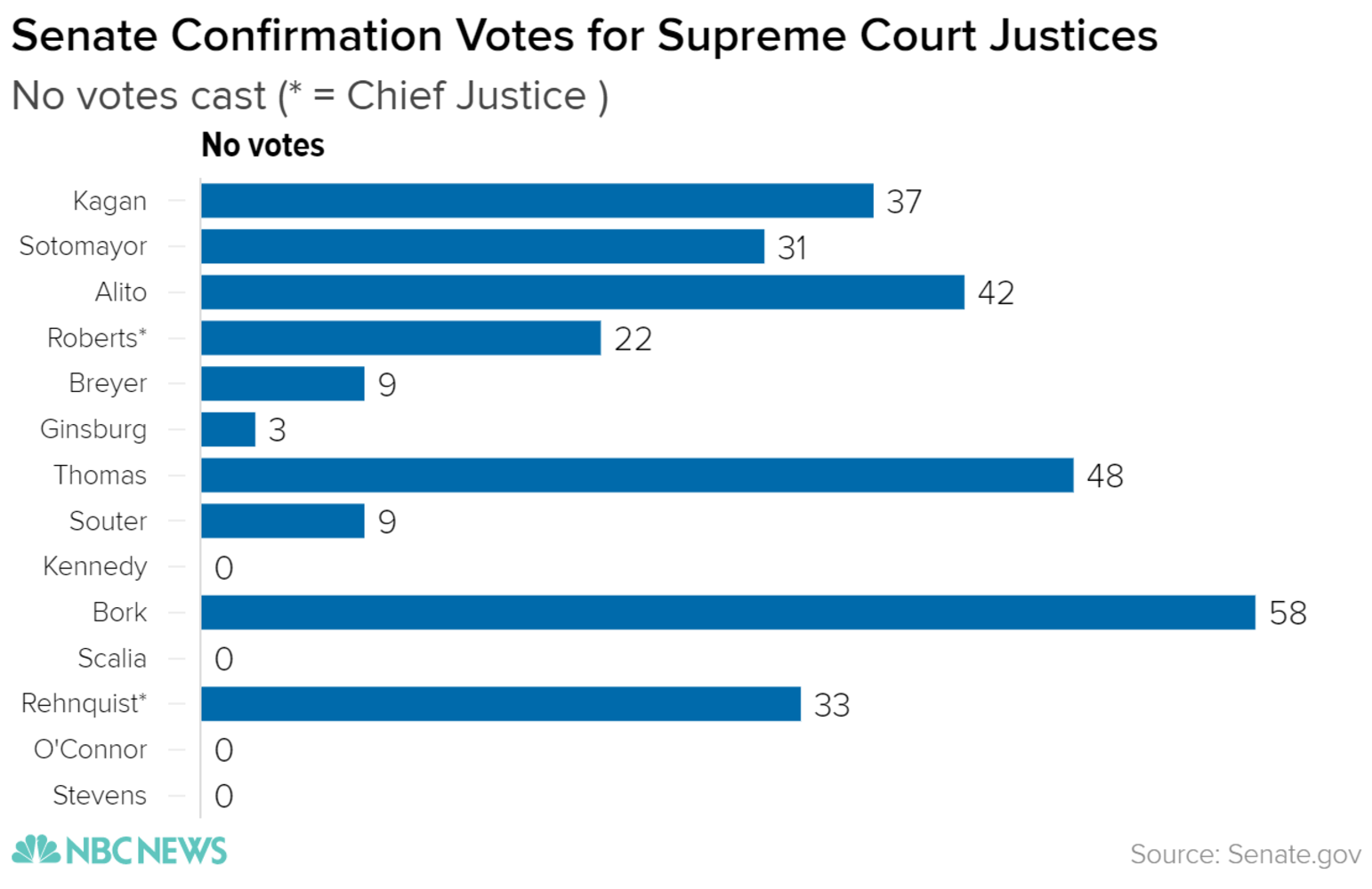 follow neil gorsuch s supreme court confirmation hearing live here are the no votes on scotus votes on the senate floor dating back to 1975