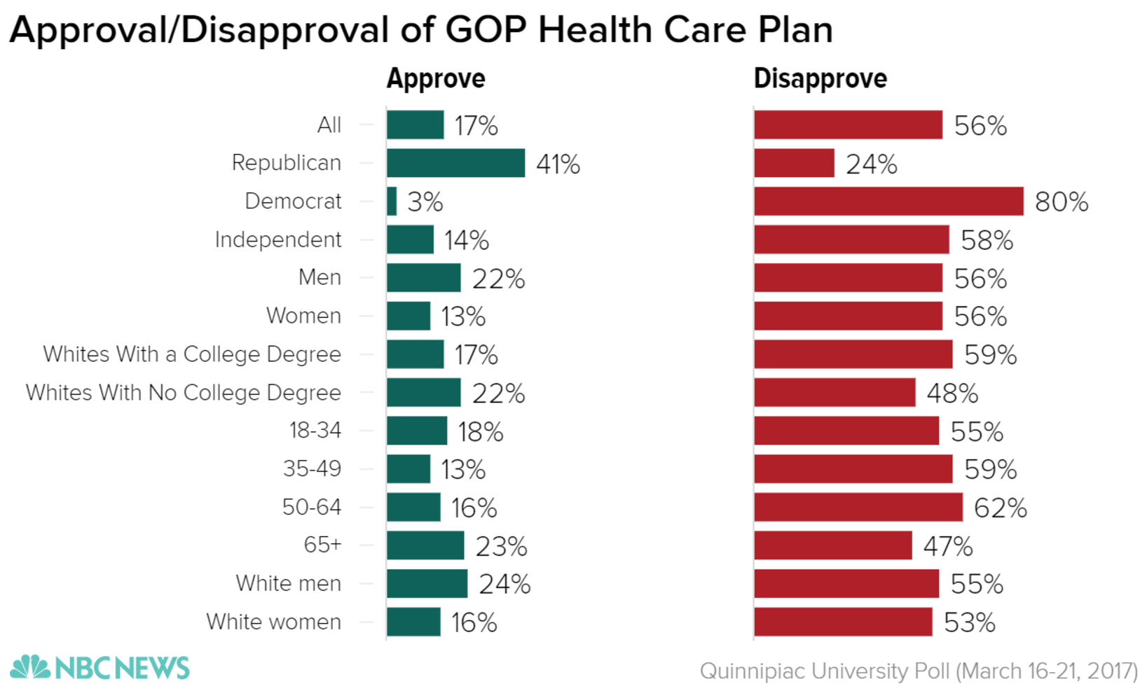 Poll: Majority Disapproves of GOP Health Care Plan - NBC News | title