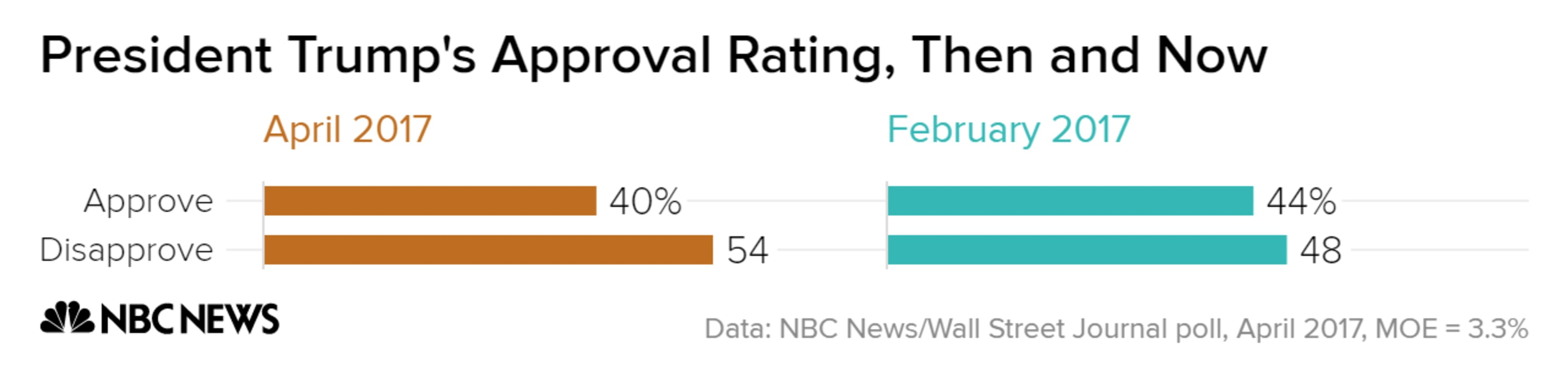 [Image: president_trumps_approval_rating_then_an...0-1000.png]