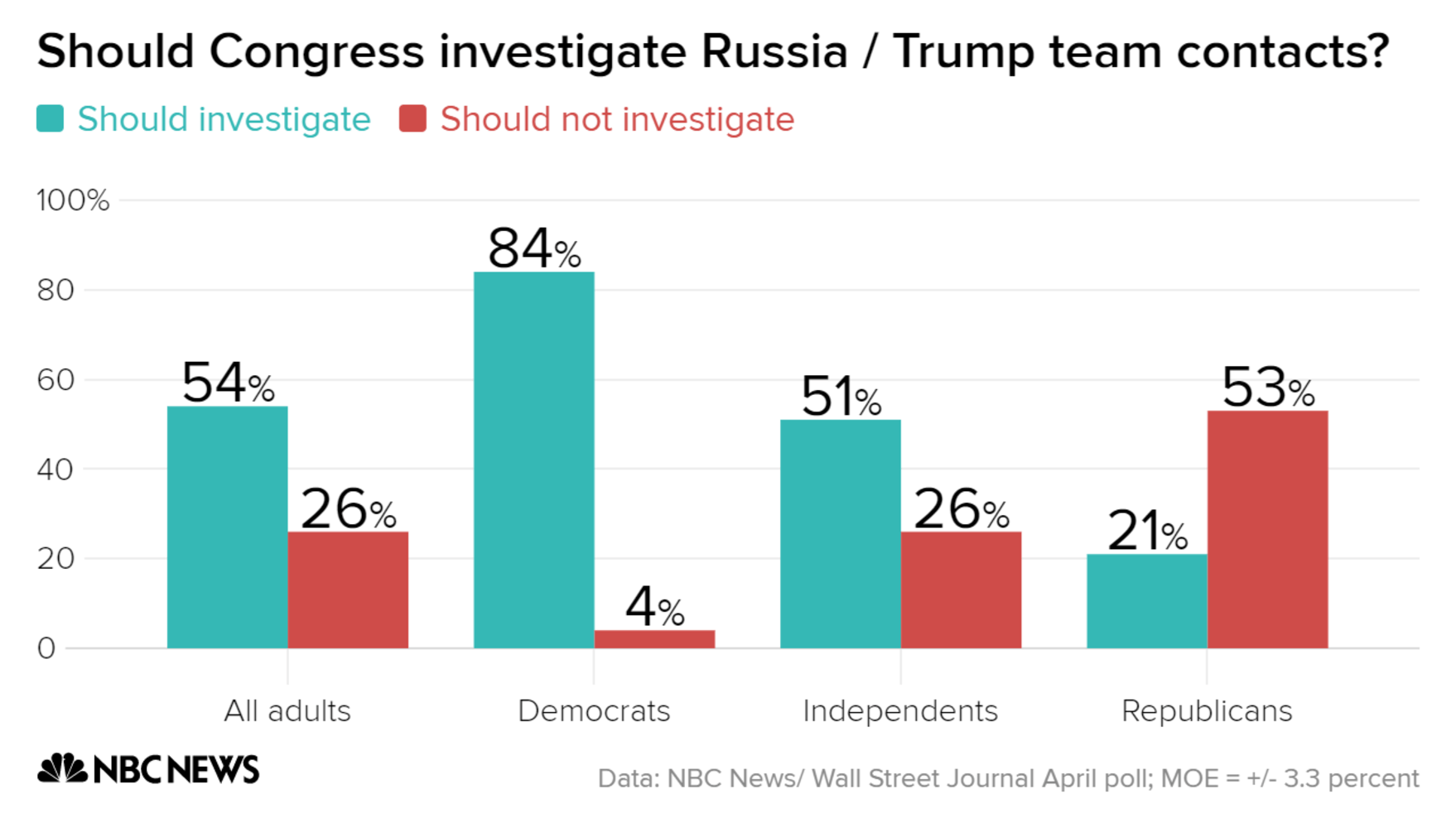 Poll: 73% Back Independent Probe of Russian Election Interference