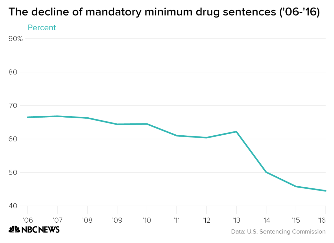 mandatory minimum sentencing laws The number of federal prison inmates sentenced under mandatory minimum laws decreased by 14 percent from 2010 to 2016, although they still make up more than half of all federal inmates, according to a new report by the united states sentencing.
