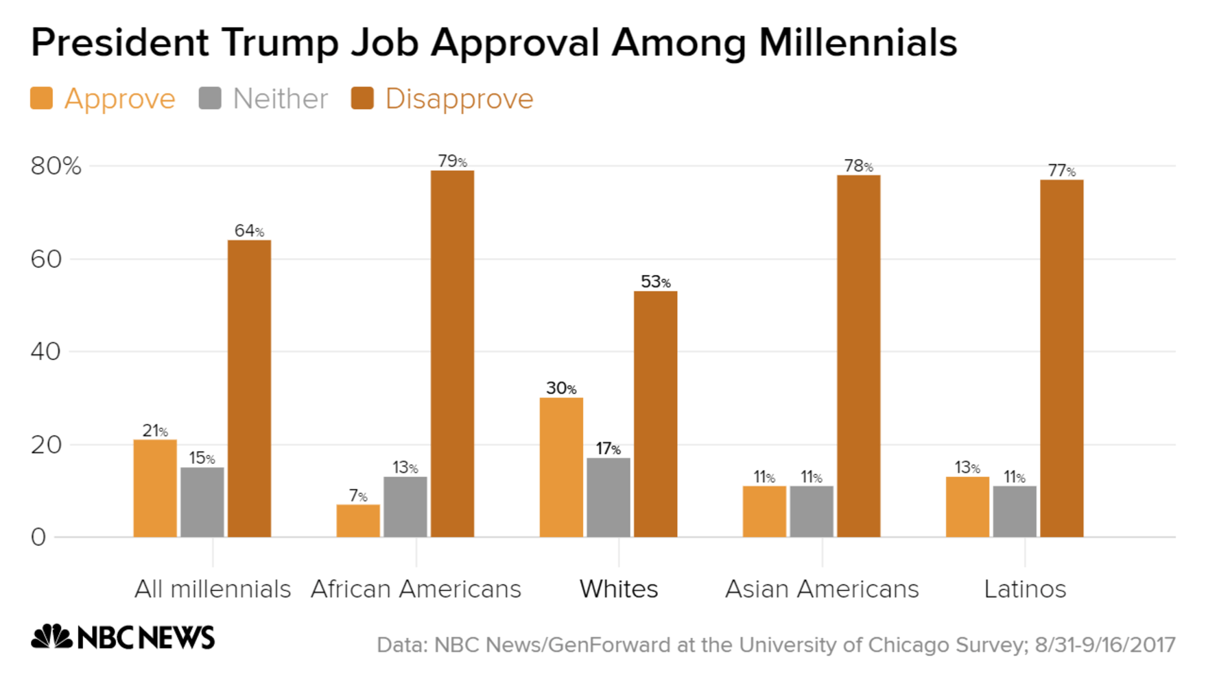 Most millennials disapprove of Trump
