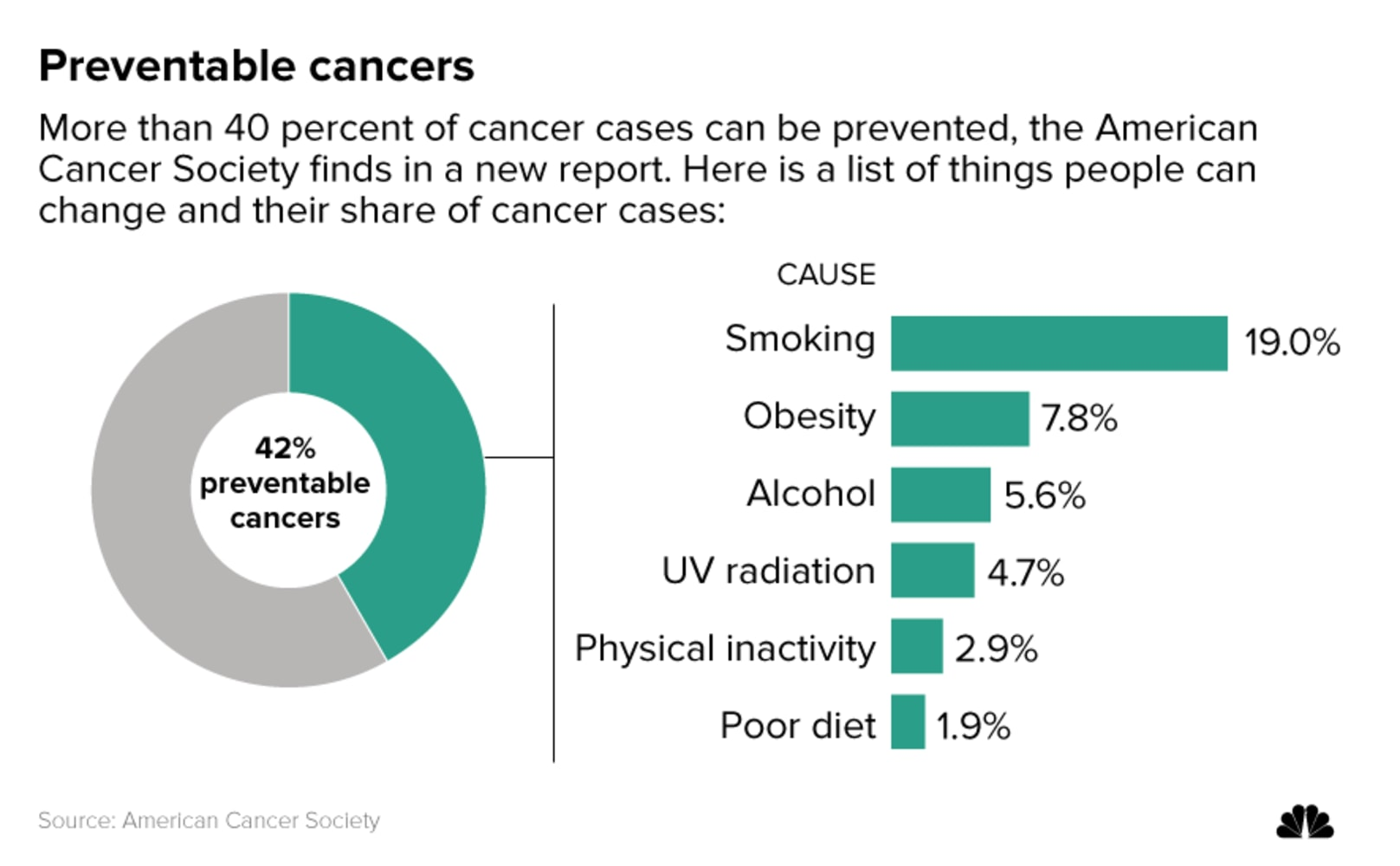 Bad Lifestyles Account for Nearly Half of Cancer Deaths in America