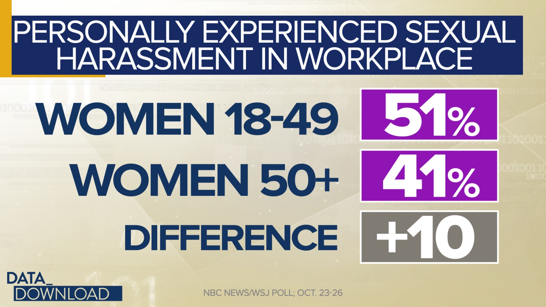 Sexual harassment statistics in the workplace