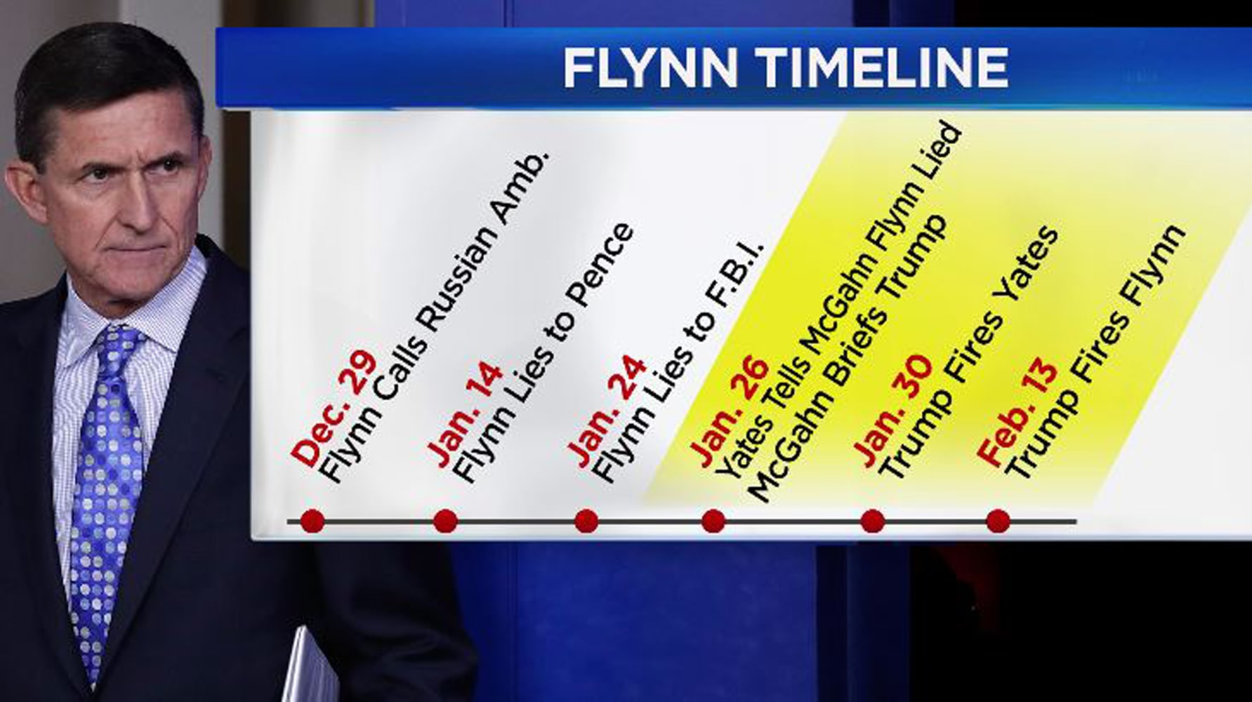 Focus on Flynn, Trump timeline suggests Mueller focusing on obstruction of justice (nbcnews.com)