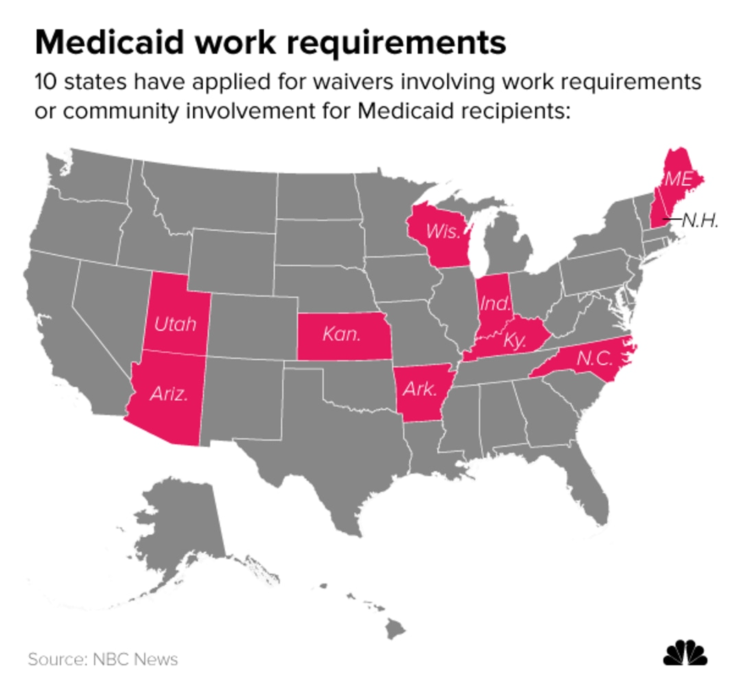 10 states have applied for waivers involving work requirements or community involvement for Medicaid recipients