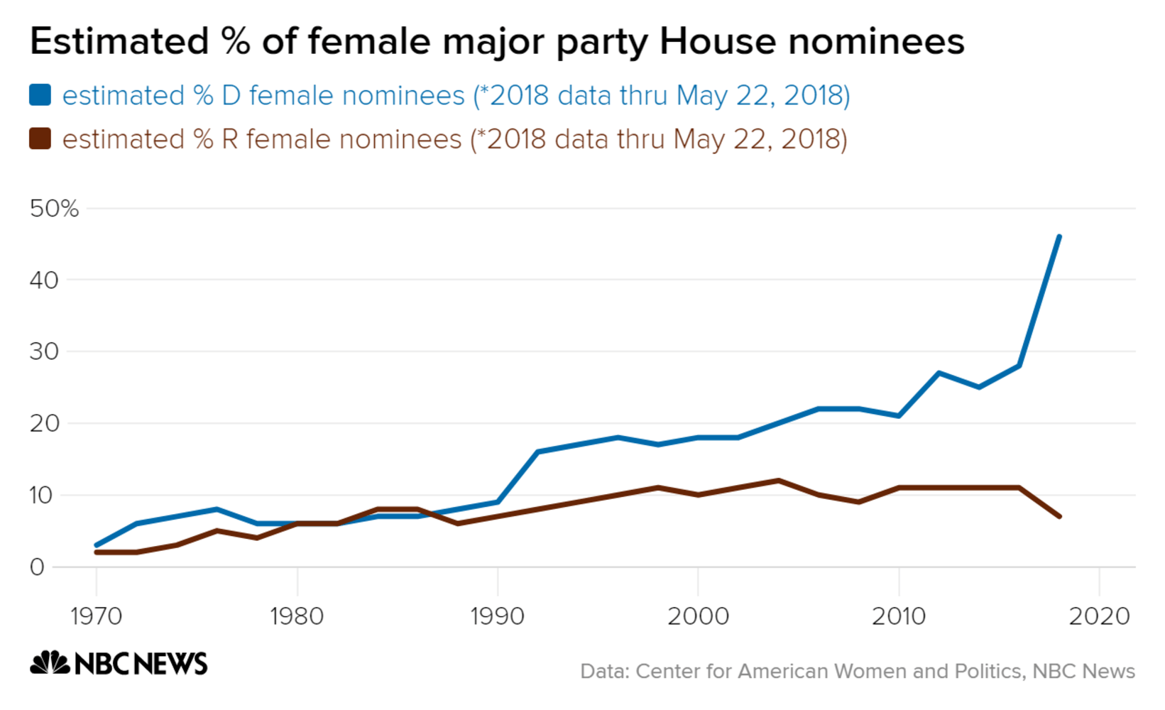 Women Make Up More Than 40 Of House Democratic Nominees So Far