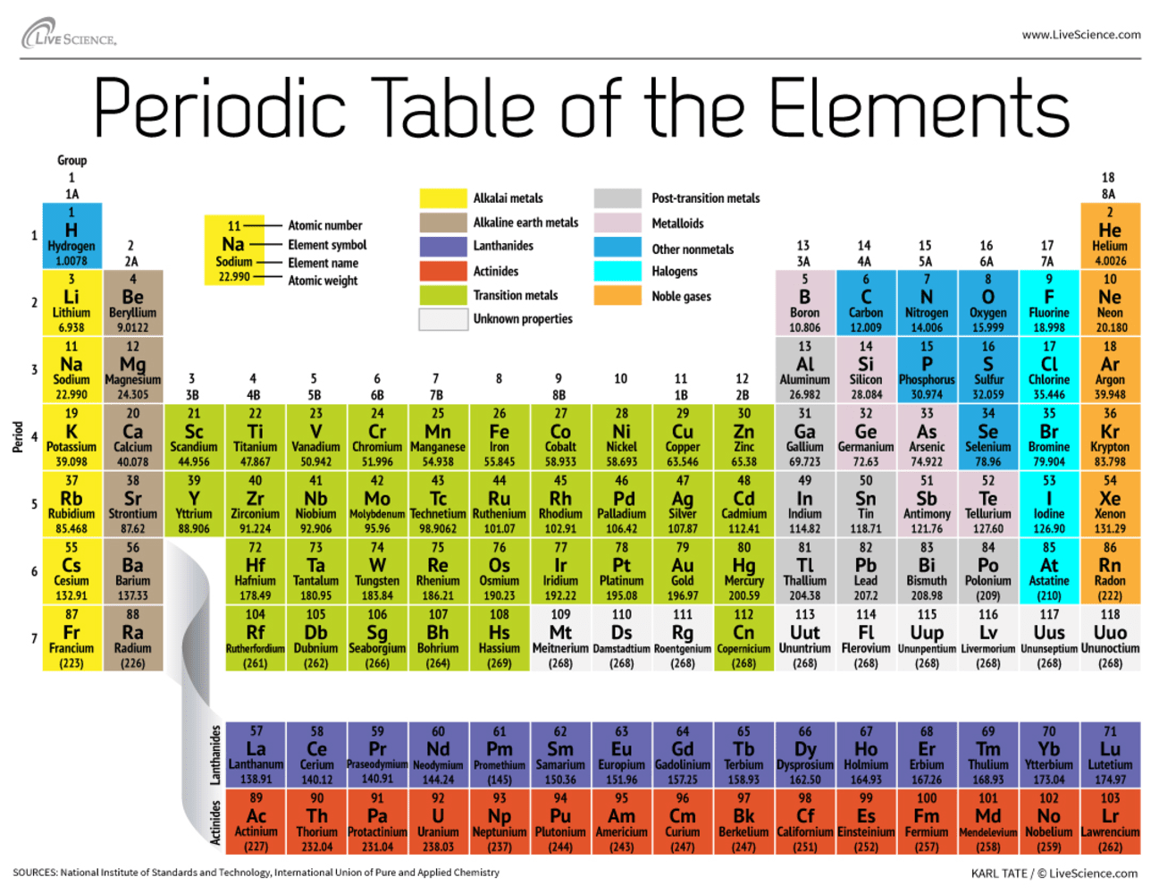 New super heavy element 115 is confirmed nbc news for 115 on the periodic table