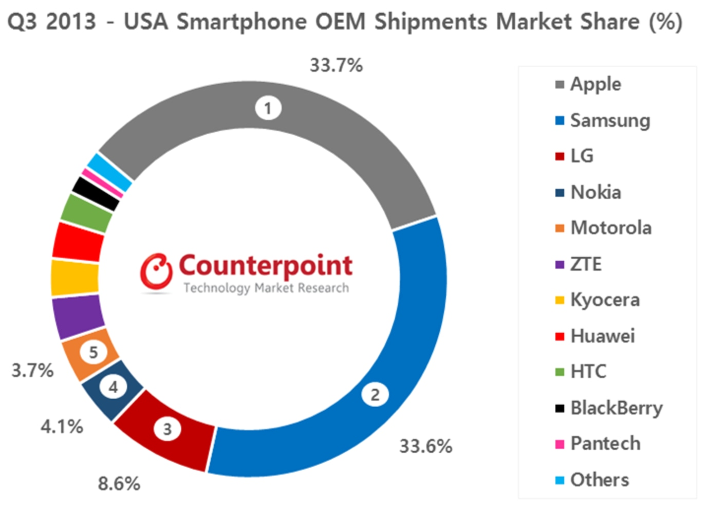Comeback: Nokia now 4th most popular phone brand in U.S ...