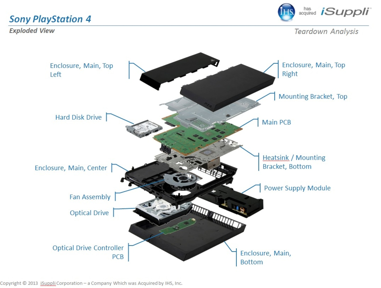 The PS4, separated into its many parts.