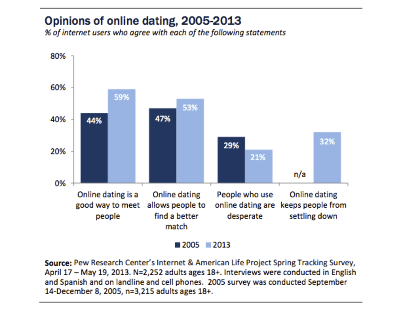 Missouri Ranked In Online Dating Safety Survey - Y107