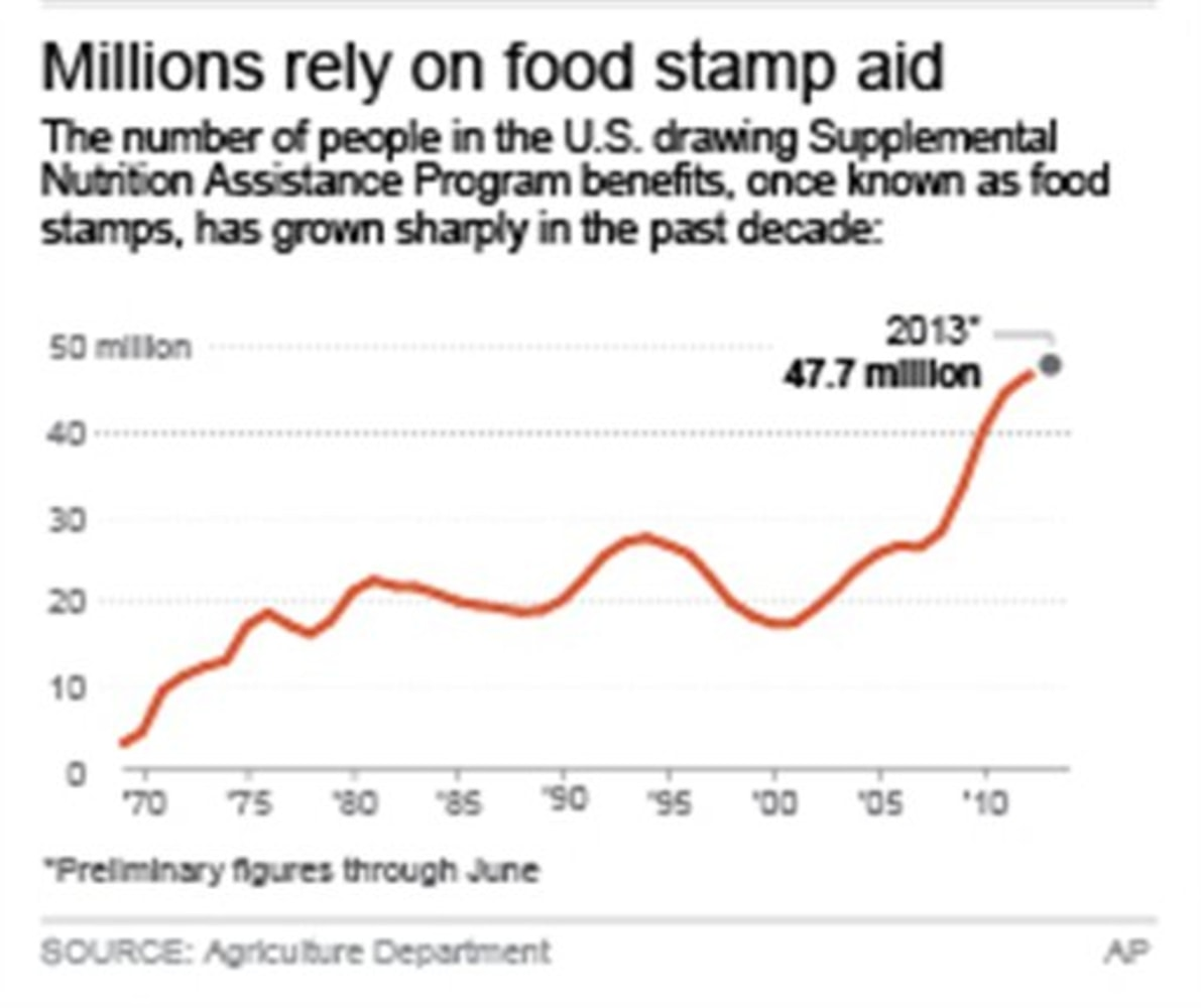 House Gop Votes To Cut 39 Billion From Food Stamp Program Nbc News