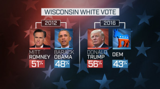 WISCONSIN WHITE VOTE