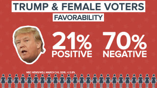 DATA DOWNLOAD TRUMP GENDER GAP