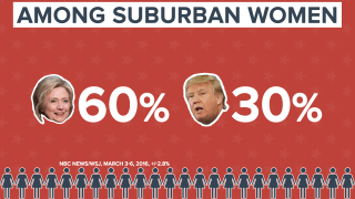 DATA DOWNLOAD SUBURBAN WOMEN GENDER GAP