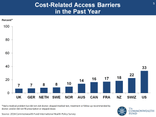 Image: Graph showing cost-related access barriers in the past year