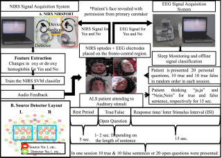 IMage: Brain-computer interface for communication in ALS patients
