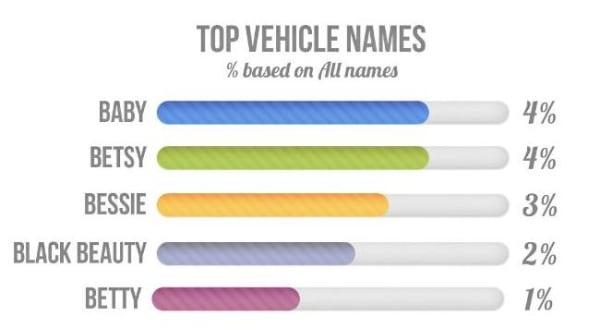Image: popular car names