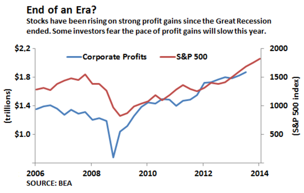 Stocks have been rising on strong corporate profit gains since the end of the Great Recession.