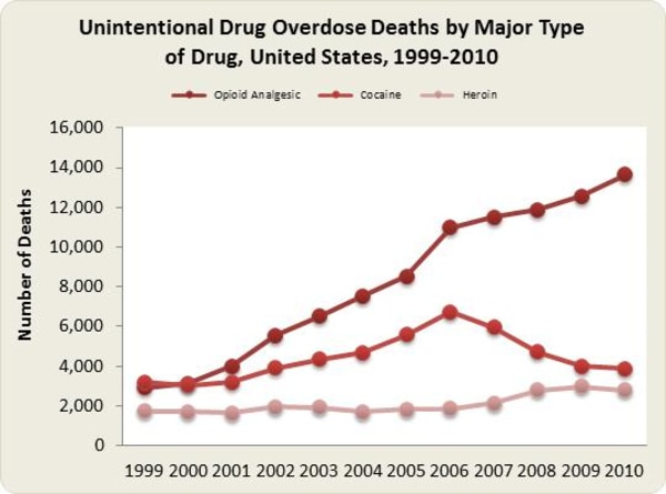 Graphic: Unintentional drug overdose deaths by major type of drug