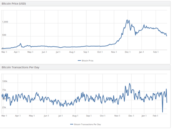 Since the beginning of 2014, the price of bitcoin has plunged.