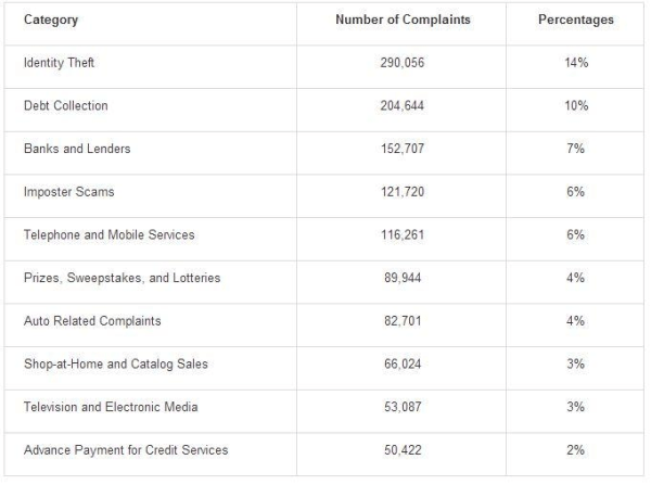 FTC's top consumer complaints for 2013