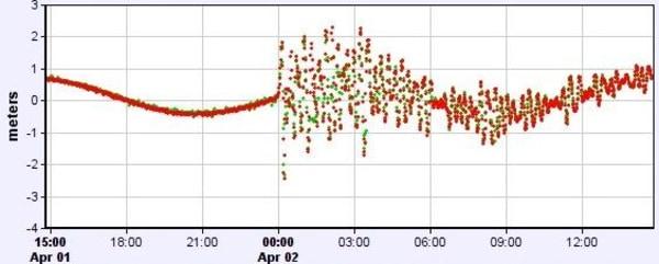 Image: Sea level