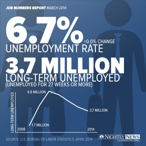 Unemployment rate sees no change from February to March in a new jobs report released today by the U.S. Bureau of Labor Statistics. The U.S. economy however sees a 192,000 jobs increase.