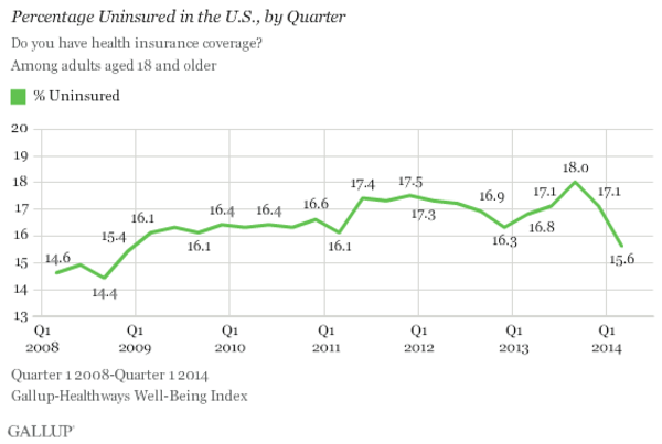 A new Gallup poll shows the rate of people without health insurance is falling.