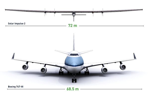 Image: Airplane comparison
