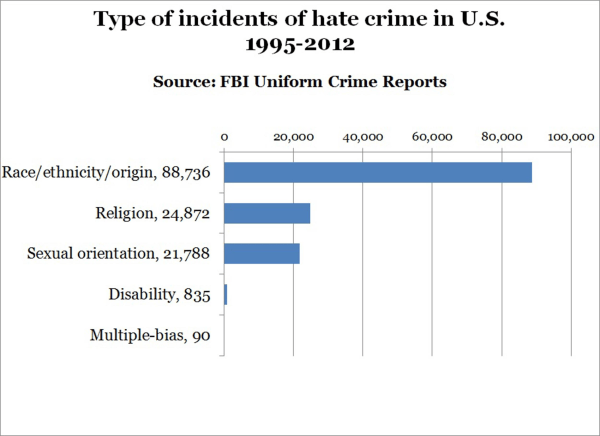 Chart of hate crime incidents