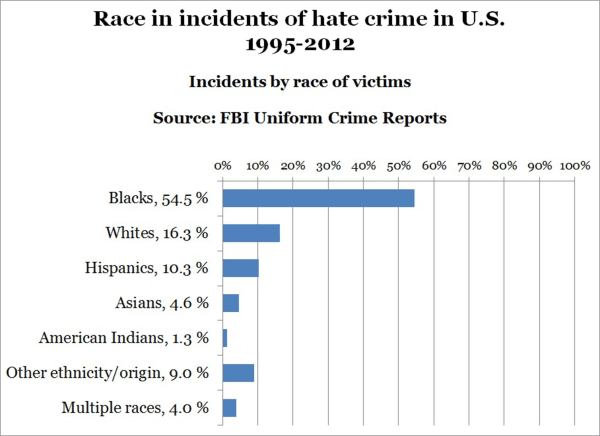 Chart: Hate crimes by race