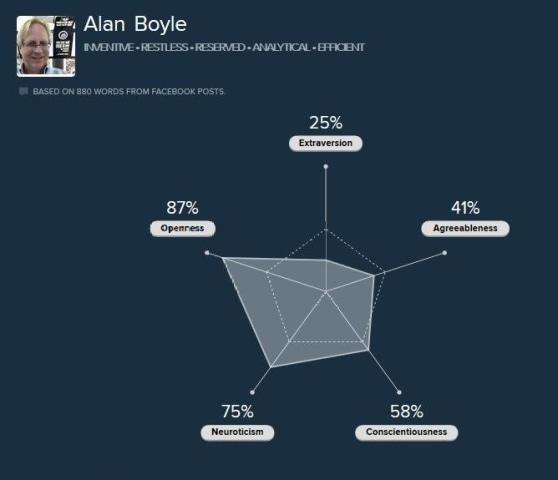 Image: Personality analysis