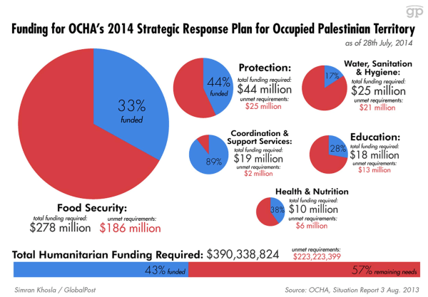 The OCHA has requested $390 million in funding to go toward five humanitarian aid categories and coordination efforts in Gaza.