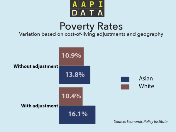AAPIData Poverty Chart