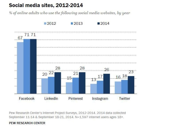 Pew Research Center Report on Social Media