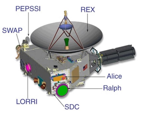 Image: New Horizons instruments