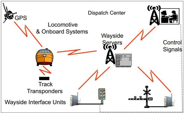 IMAGE: Positive Train Control schematic