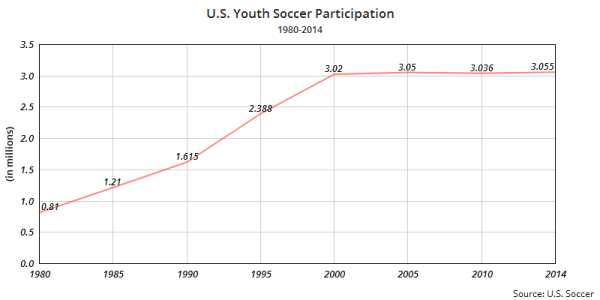 IMAGE: Youth soccer participation in the U.S.