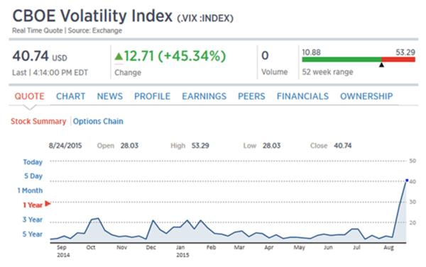 Image: CBOE Volatility Index