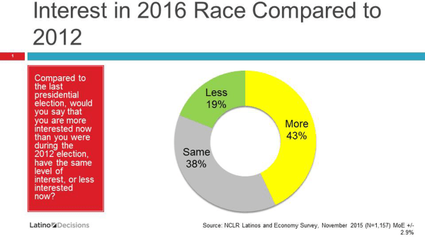 Image: Graph showing the interests of race in the presidential elections