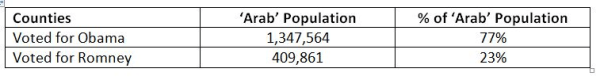 How the 'Arab' population voted in 2012