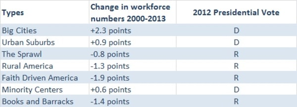 The Workforce Numbers Above Represent The Change In The 16 Or Older Population In Each Type With Employment Or Actively Seeking A Job In 2013 As Compared To