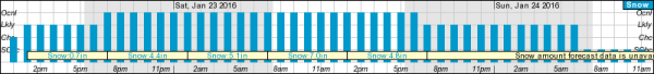 IMAGE: Washington-Baltimore snow forecast graph